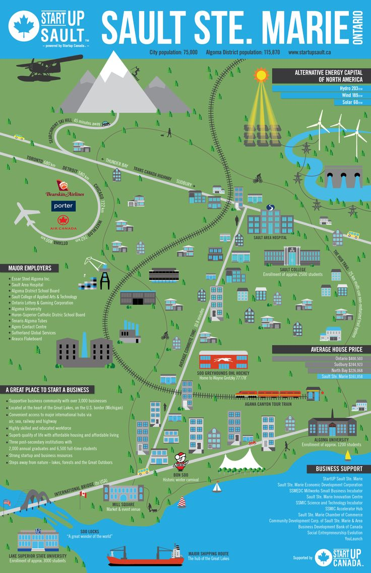 StartUP Sault - Startup Ecosystem Infographic - Sault Ste. Marie, Ontario, Canada