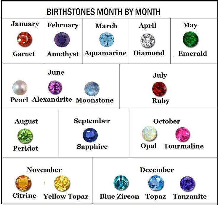 10 best birthsones and crystals images on Pinterest Gemstone - birthstone chart template