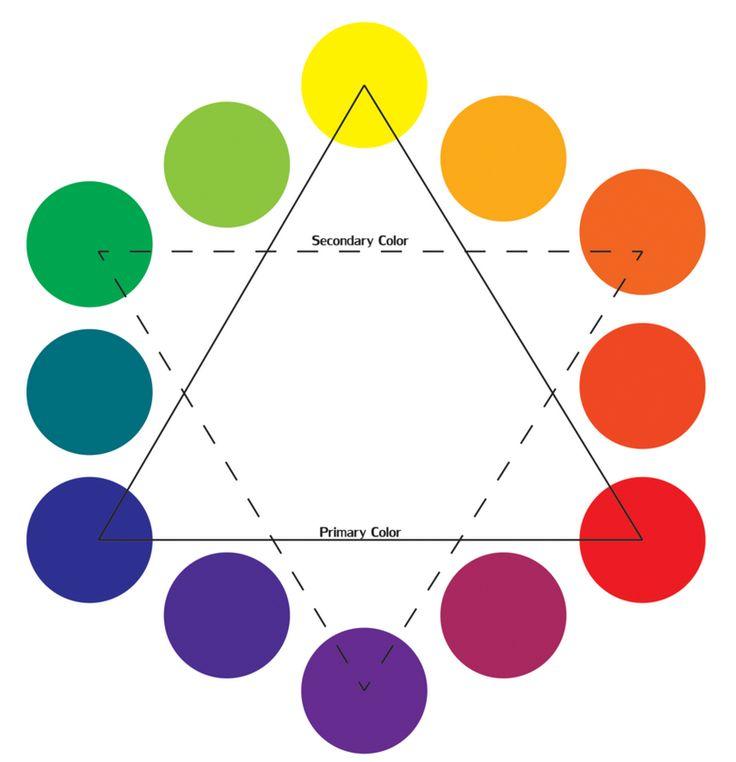 color wheel Science Standard