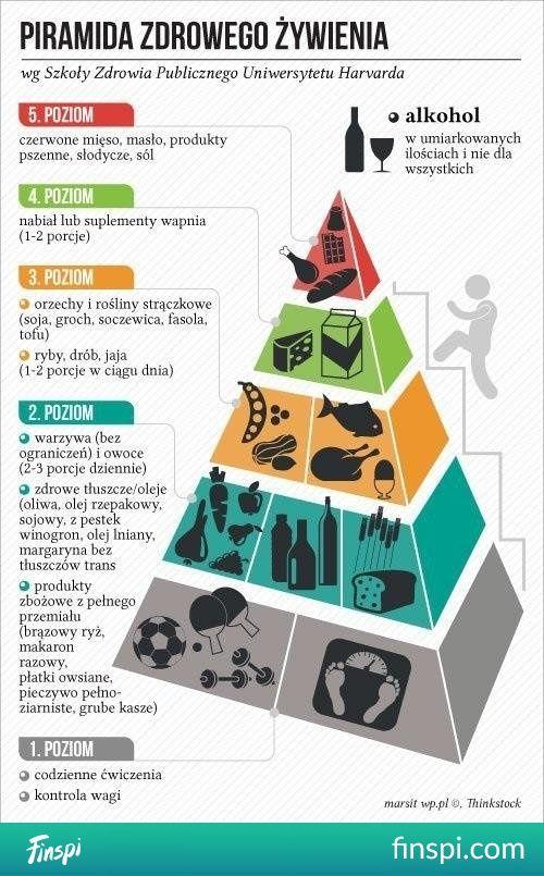 Piramida zdrowego żywienia #ciało #zdrowie #ludzie #ciekawostki #ciekawe #żywienie