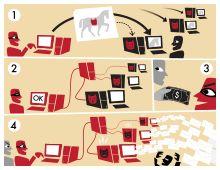 Ilustrácia Botnetu