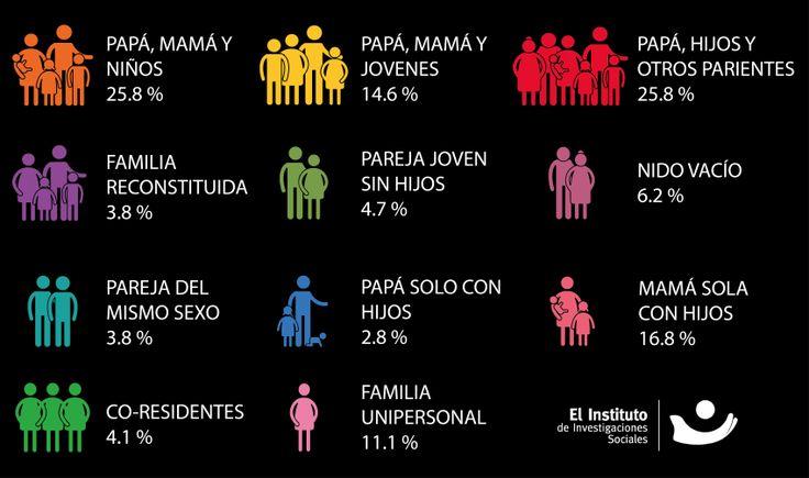 La diversidad de familias, desafío para la segmentación de mercado, estrategias de comunicación y mercadotecnia.