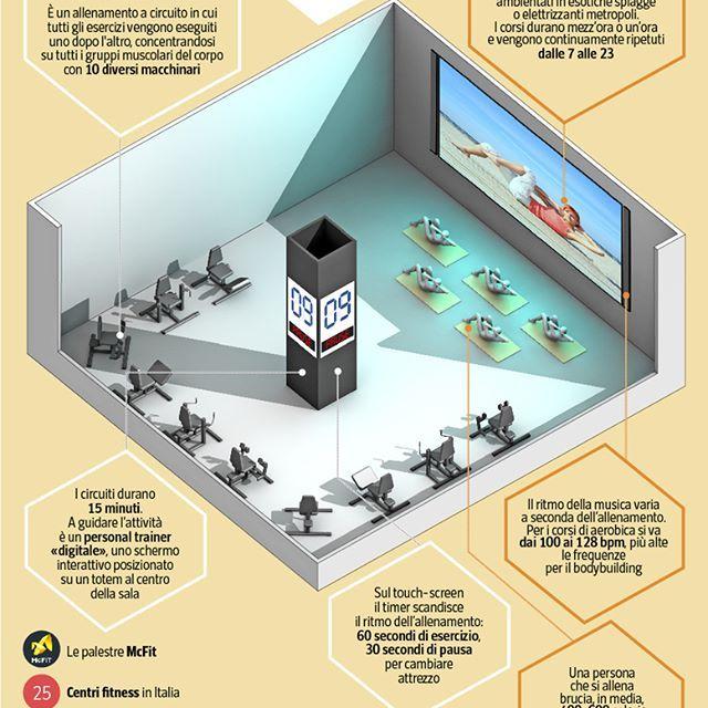 #Infografica sulle #palestre tecnologiche @McFit_, pubblicata sul #corrieredellasera di venerdì 17 marzo 2017. #gym #fitness #infographic #palestra #illustration #illustrazione @mcfit_it