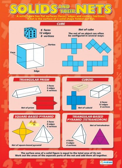 Solids and their Nets   Maths Numeracy Educational School Posters