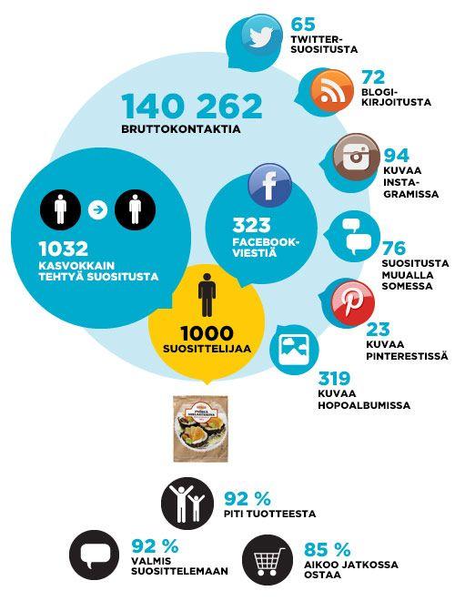 1000 suosittelijaa pääsi testaamaan Myllyn Parhaan uutuutta: Pyöreää Suklaataikinaa. Kampanja innosti suosittelijat leipomaan toinen toistaan upeampia ja herkullisempia leivonnaisia, joissa oli hyödynnetty pakasteena myytävää suklaista valmistaikinaa. Nam! #myllynparas #suklaataikina #hopottajat http://www.hopottajat.fi/suklaataikina/
