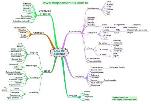 Mapa mental - lista de compras