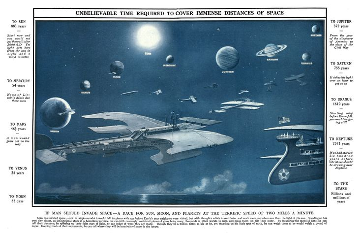 "1918 infographic on the ""Unbelievable Time Required to Cover Immense Distances of Space"""