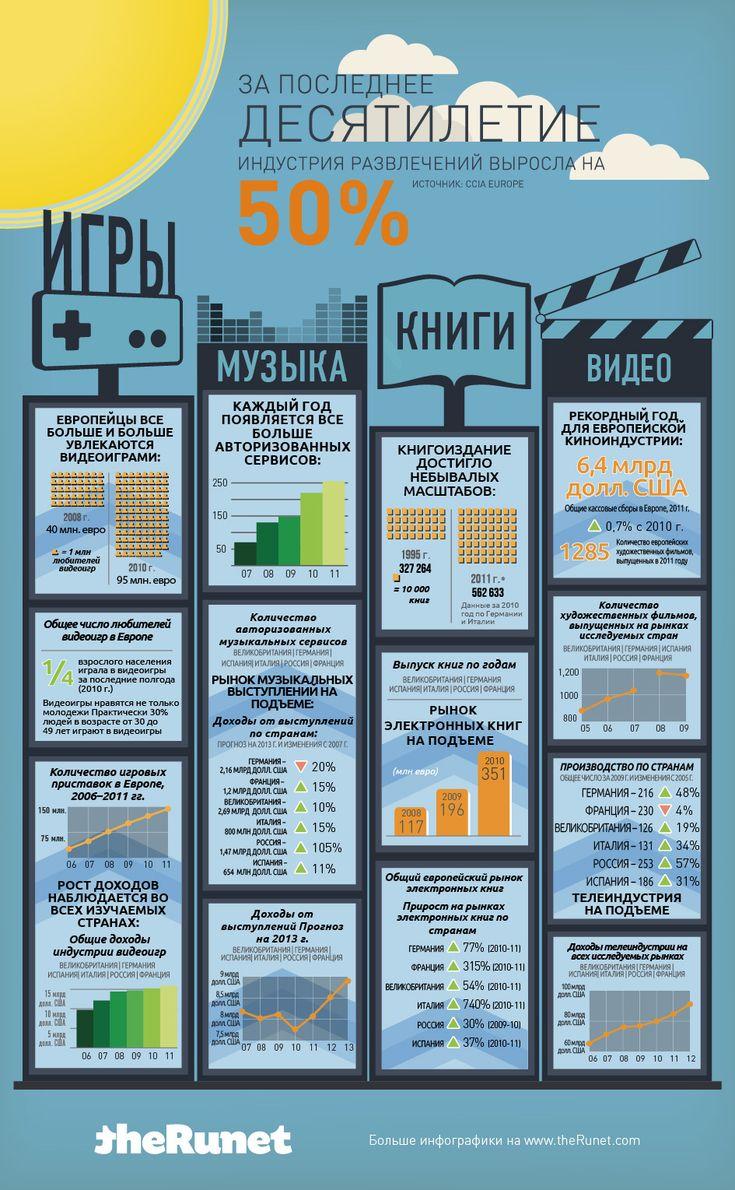 Индустрия развлечений Европа // Инфографика
