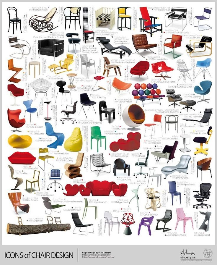 Infographic of vaious iconic chair designs; Industrial Design