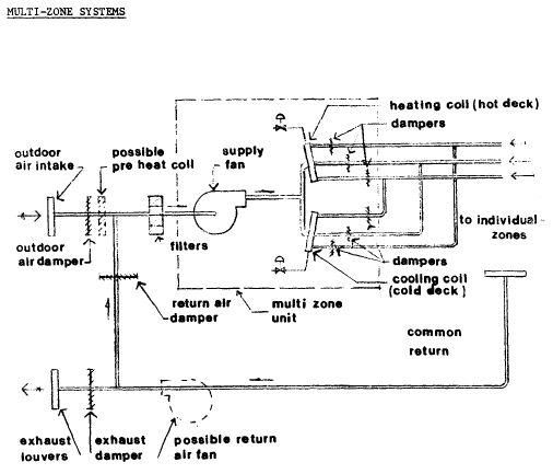 resultado de imagen para duct ceiling block autocad proyecto de rh pinterest com Vav Control Diagram VAV System Drawings