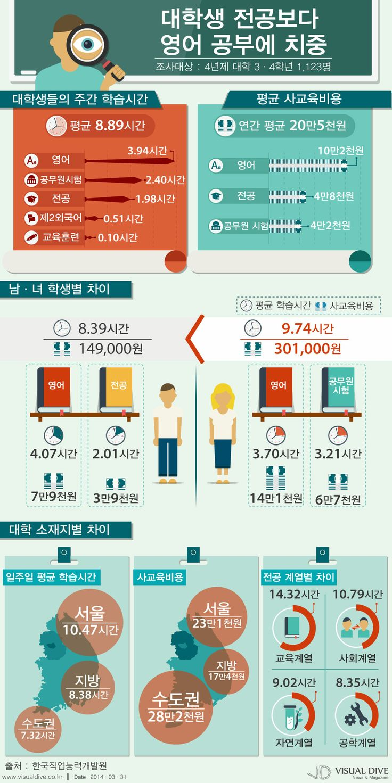 대학생, 전공보다 영어공부 '취업위한 투자' [인포그래픽] #study #Infographic ⓒ 비주얼다이브 무단 복사·전재·재배포 금지