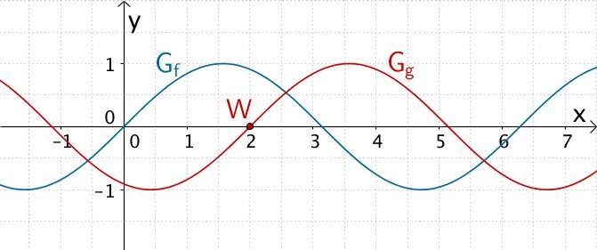 Graph der Funktion f : x ↦ sin x und Graph der Funktion g : x ↦ sin(x - 2)