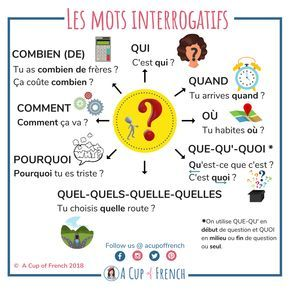 Interrogative words in French❓