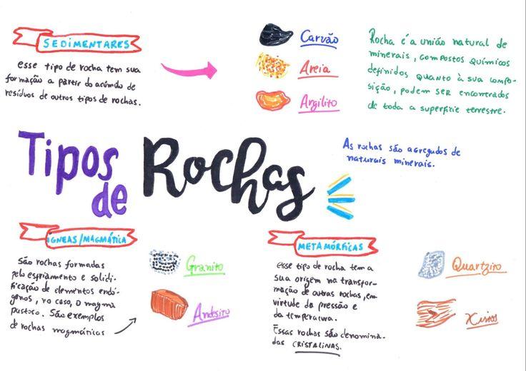 GEO - Tipos de Rochas