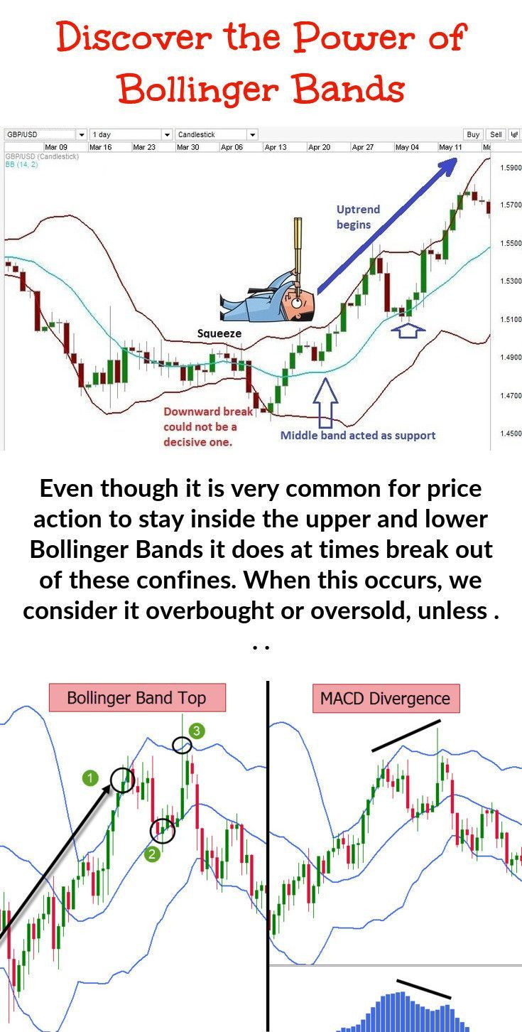 Bollinger Bands Are Used Jointly With A Moving Average But Short