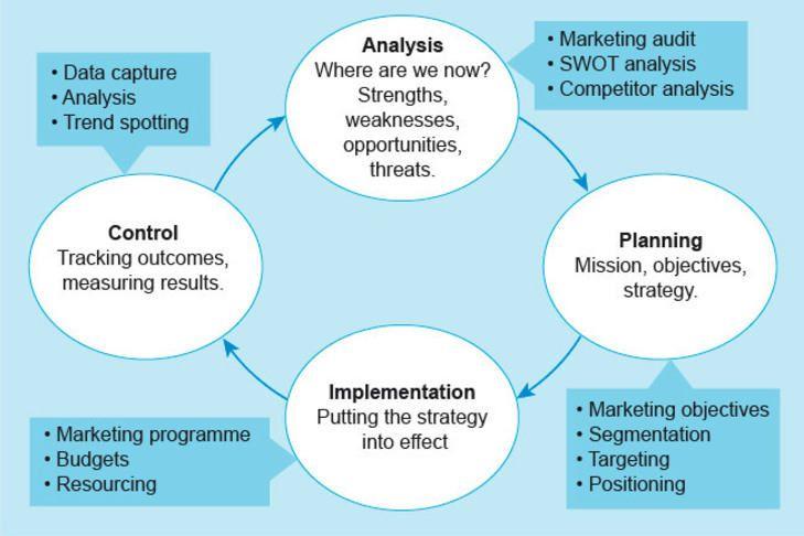 The Marketing Management Process The Digital Economy Success
