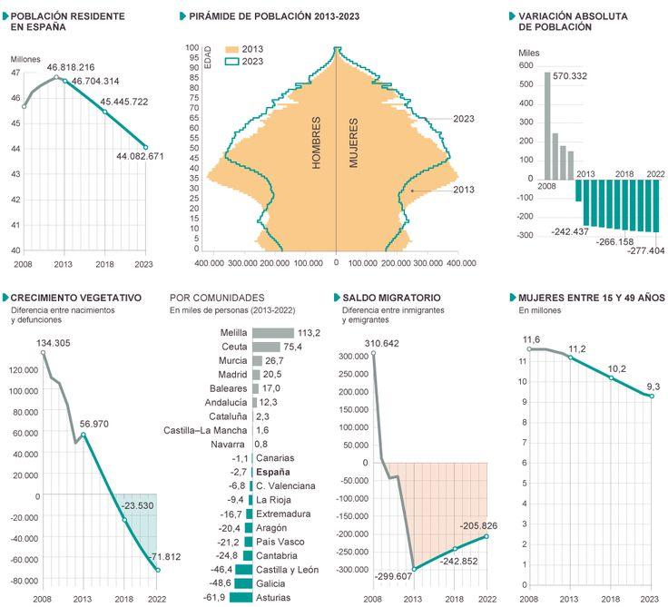 Proyección de la población española (2013-2023)