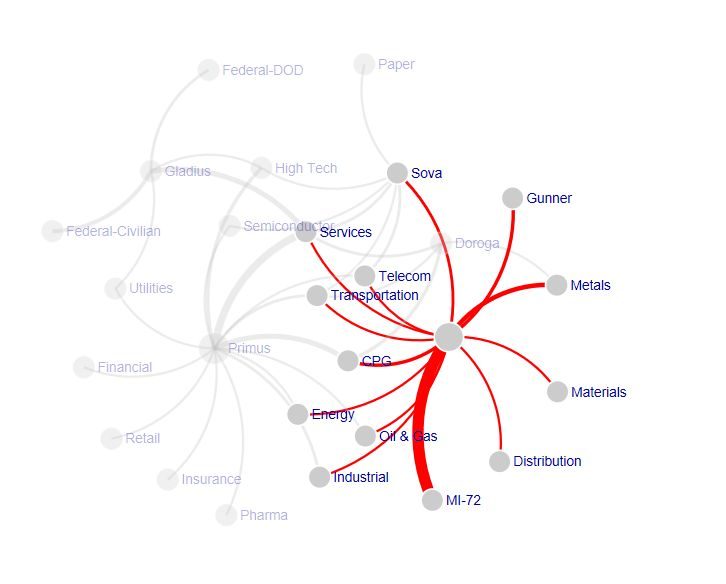 Visual Awesomeness Unlocked - The Force-Directed Graph - PowerBI - The ability to visualize the relationship between items, the weightage of the relationship and the flow often brings out the untold insights into limelight, which are otherwise not very evident. Simple numbers and basic charts won't be enough to discover and tell such data stories. We need new visualization techniques for the complex world of relationship and Force-Directed Graph thrives to the forefront for such scenarios.