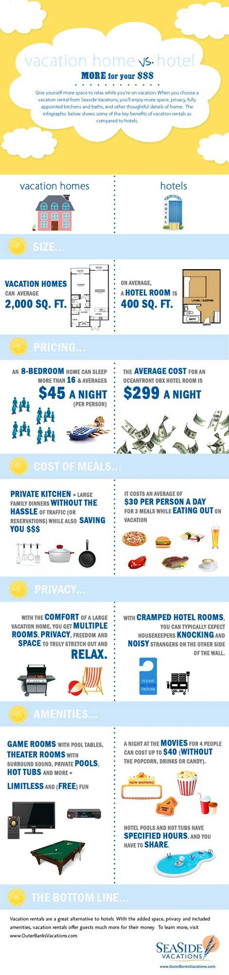 21 best outer banks infographics images on pinterest info outer banks infographic vacation rental home vs nvjuhfo Gallery
