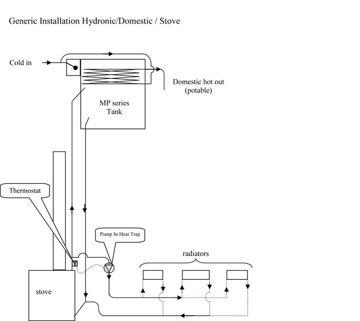 hydronic heating hydronic heating with wood stove rh hydronicheatingdaikobi blogspot com