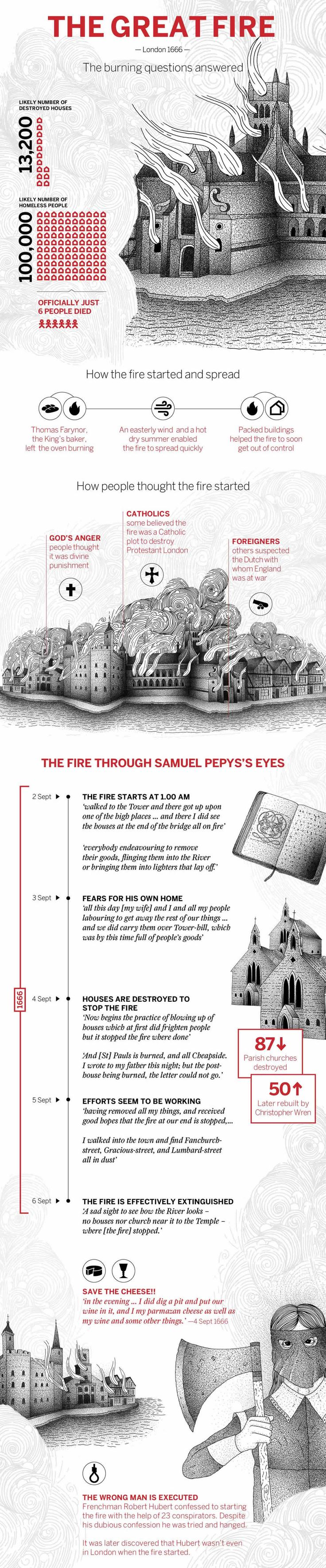 letter formation poems%0A Great Fire of London infographic