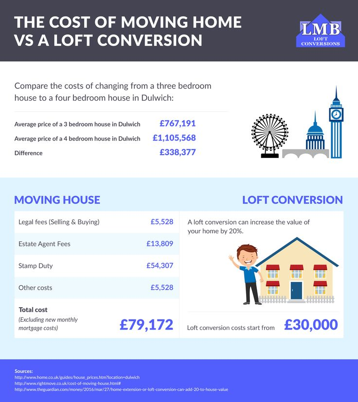 19 best house home infographics images on pinterest info moving house vs a loft conversion in dulwich fandeluxe Image collections