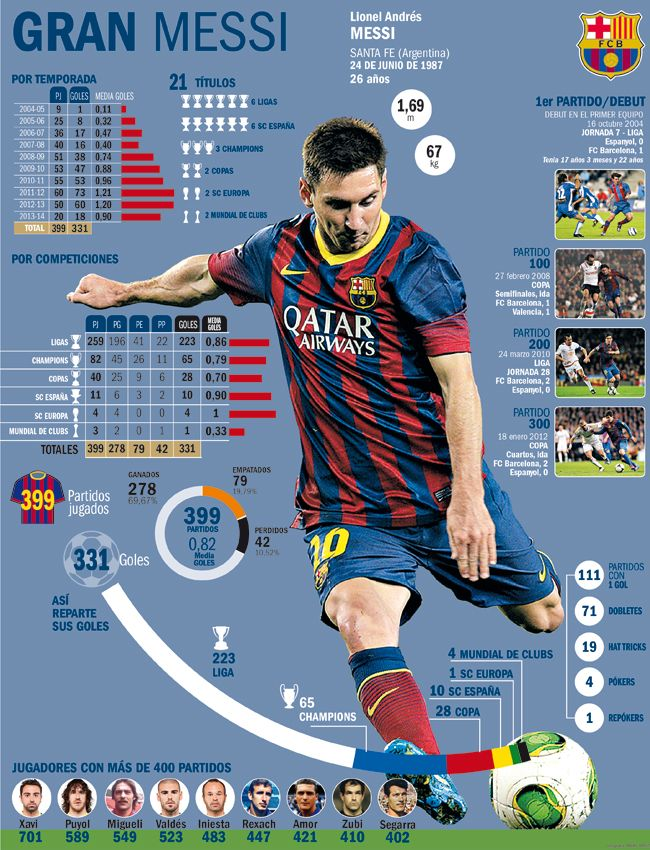 Lionel Messi set to play 400th Barcelona match, cue lots of ...