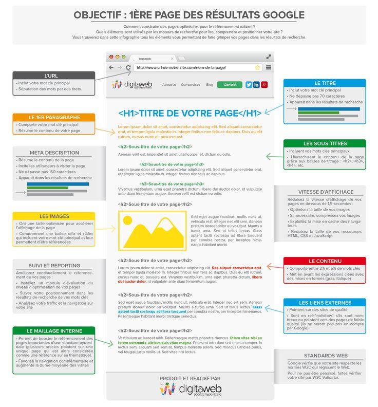Infographie #Seo : optimiser une page #web