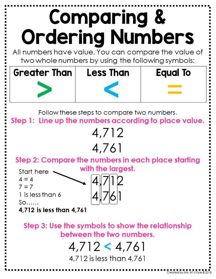 3rd Grade Math Posters Distance Learning Math Charts Math Poster Math Anchor Charts