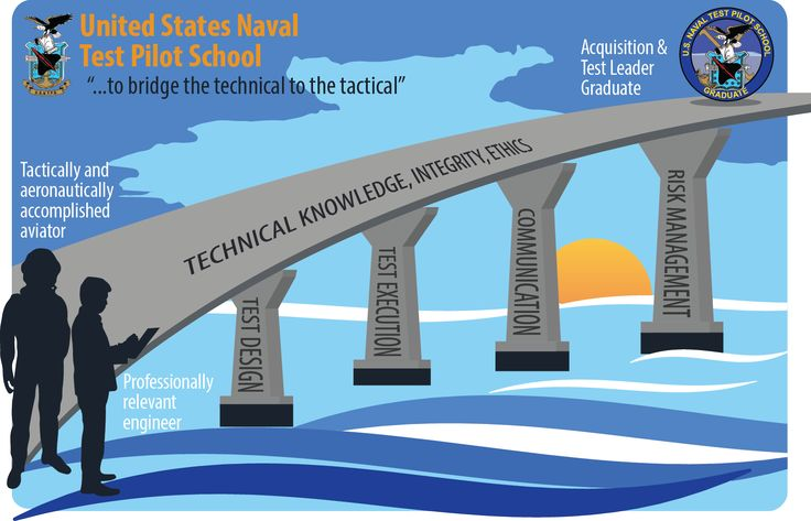 """An infographic from the USN Test Pilot School illustrating the """"bridge from the technical to the tactical."""""""