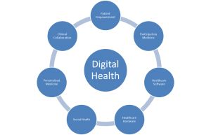 digital health and wellness is physical and psychological well-being in at technological world.  physical issues. 1. Ergonomics. 2. Repetitive strain injury syndrome. 3. eye strain. 4. computer vision and digital eye strain. 4.obesity. 5. Addiction. 6. online inhibition effect. 7. cyber bullying. 8. cyber stalking. Digital health and well-being includes the symptoms psychological and physical issues, it will include carpal tunnel, tennis elbow. blackberry thumb and trigger finger.