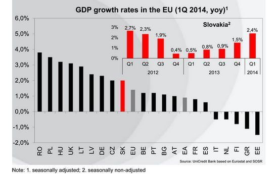 UniCredit: con l'accelerazione del PIL nel primo trimestre, stima di fine anno a +3-3,1% | BUONGIORNO SLOVACCHIA