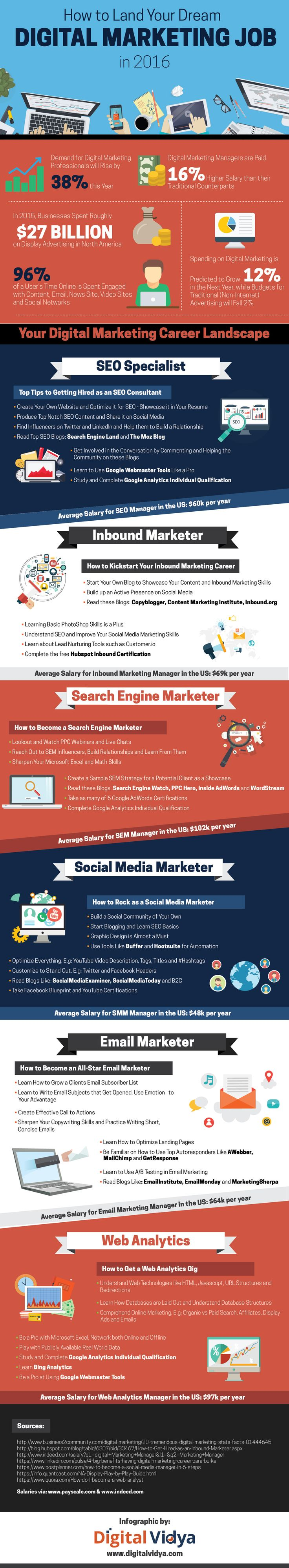How to Land your Dream Digital Marketing Job in 2016? #Infographic #Career #DigitalMarketing