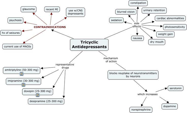 Examples Generic Name Brand Name amitriptyline desipramine Norpramin doxepin Silenor, Zonalon imipramine Tofranil nortriptyline Pamelor How It Works Antidepressants increase the levels of certain b...