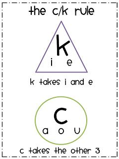 A clever little poem to remember if you should spell the word with a k or a c!