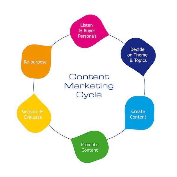 """""""Content is the king"""": dai contenuti di informazione, agli algoritmi dei motori di ricerca, fino al marketing online. Il successo del content marketing."""