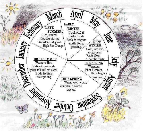 Wurundjeri Seasonal Calendar (Melbourne, VIC)