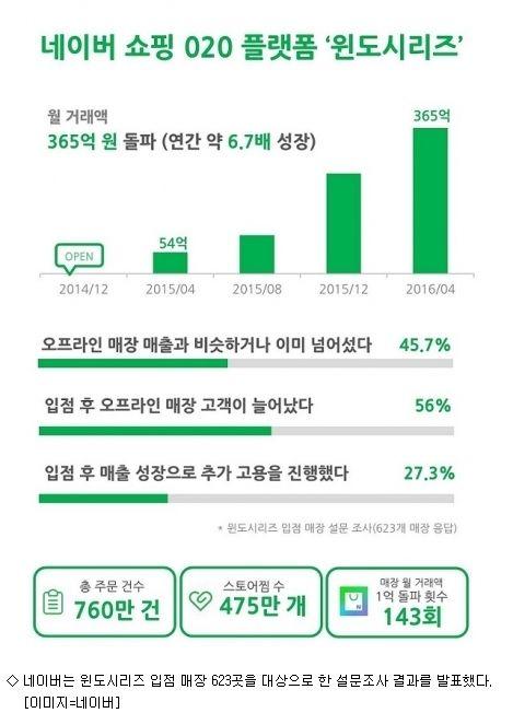 <아이뉴스24>[윤지혜기자] 네이버쇼핑 '윈도시리즈' 입점 매장의 온라인 매출이 크게 늘고 있는 것으로 나타났다. 오프라인 매출도 동반 상승하고 있으며 이에 ...