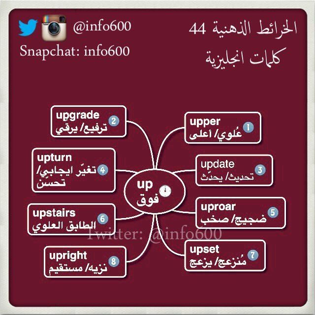 مانشستر Sultan On Twitter English Language Learning Grammar English Language Teaching English Language Learning