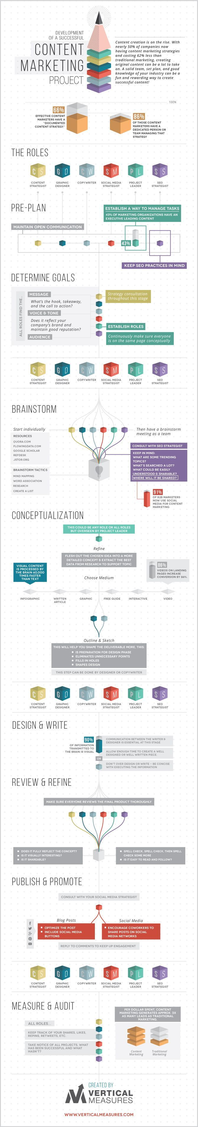 Developing a Successful Content Marketing Project - infographic