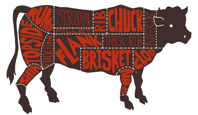 Nice Kitchen Art - Morrisons' Butcher Meat Cut Charts / ben newman