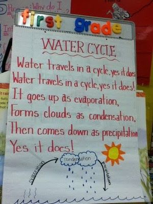 Water Cycle Poem