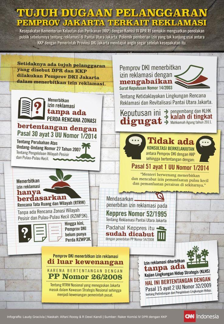 Tujuh Dugaan Pelanggaran Pemprov Jakarta Terkait Reklamasi