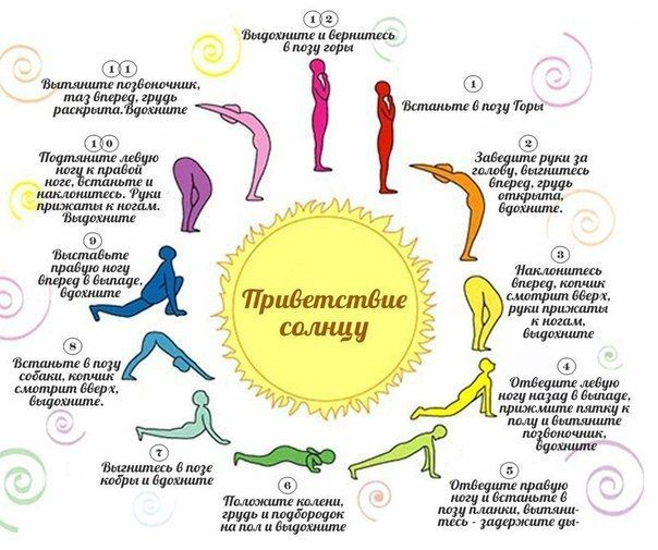 Комплекс Сурья Намаскар пришёл к нам от древних просветлённых мудрецов ведических времён. В древности поклонялись Солнцу ежедневно на восходе и на закате. Солнце – символ духовного пробуждения. В йоге Солнце отождествляется с правым энергетическим каналом – Пингала или Сурья нади, несущим активную созидательную энергию. В классических текстах по хатха йоге нет упоминания о данном комплексе. Динамическая группа из двенадцати асан была добавлена к основной йогической практике чуть позже…