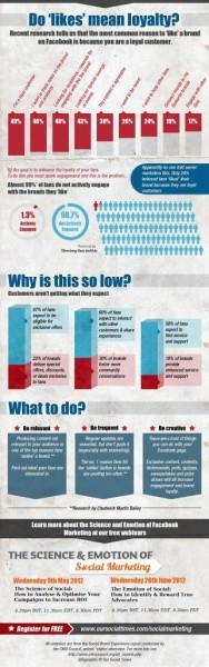 Are Facebook 'Likes' a Measure of Customer Loyalty? [Infographic] | Business 2 Community