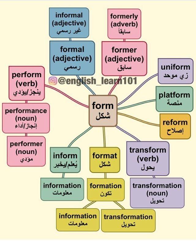 Pin By Zaaha 23 On خرائط ذهنية مبتكر لكلمات انجليزية English Language Teaching English Language Learning English Words