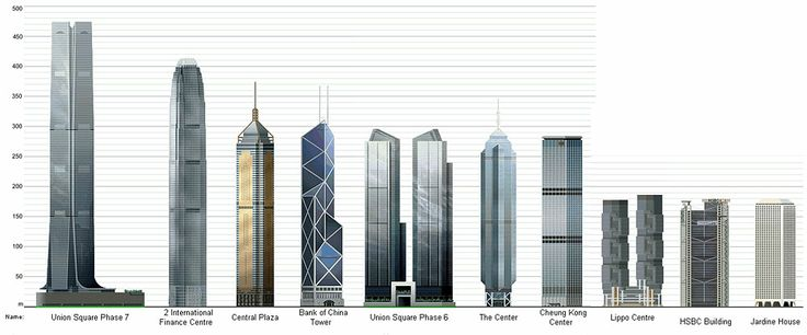 Highest Building in Hong Kong : design, poster, photo ...