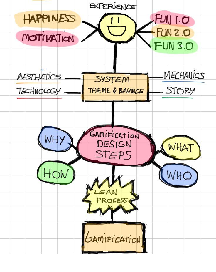 Gamification design framework gamification education