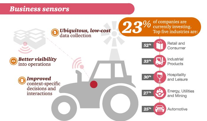 Business sensors: who is investing and why