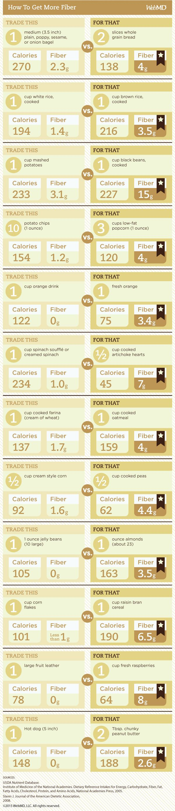 How to get more fiber with these simple trades! #DoctorsCare